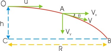 Projectile motion tutor 4 physics net velocity at any instant of time t ccuart Gallery
